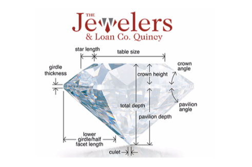 The anatomy of a diamond - diamond exchange cash