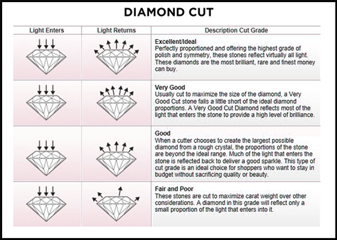 A chart explaining the dimensions of cut - diamond exchange cash