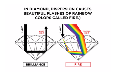 In diamond, disperion causes beautiful flashes of rainbow colors called fire. Diamond exchange cash.