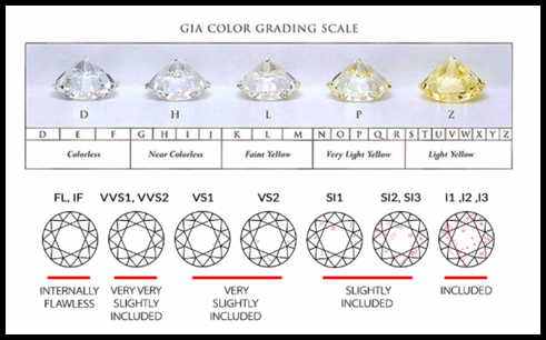 GIA color grading - diamond exchange cash